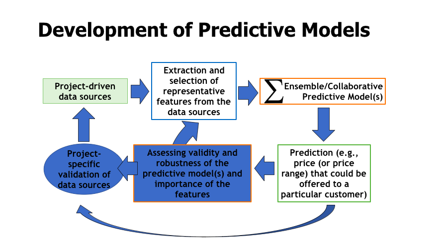 Main algorithmic phases used to develop a robust predictive model